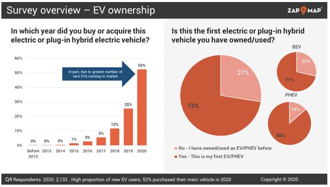电动出行大势所趋 国外9成EV用户不会再选择燃油车