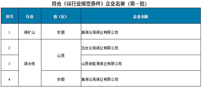 符合《镁行业规范条件》企业名单(第一批)
