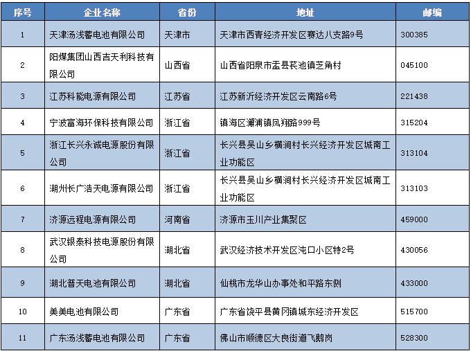 从公告中撤销的11家铅蓄电池企业名单(第二批)