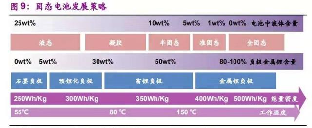 蔚来汽车150kWh的固态电池是什么?并不是真正意义上的技术