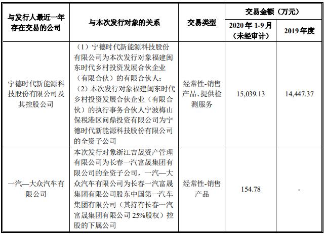 福建闽东时代乡村投资发展合伙企业(有限合伙)、浙江 吉晟资产管理有限公司的关联方最近一年与发行人的交易情况