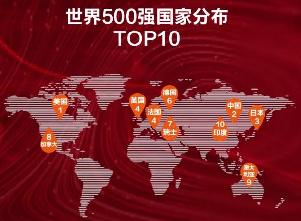 中国51家企业入选2020胡润世界500强 5家来自新能源车产业链