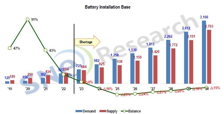 动力电池,锂电池