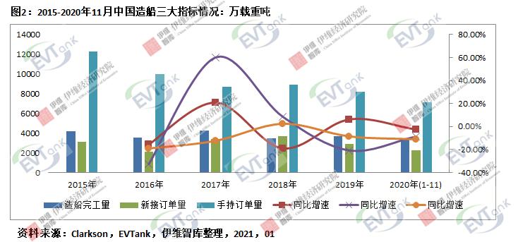 2020年中国电动船舶用锂电池出货量达75.6Mwh 市场规模同比增长67.1%