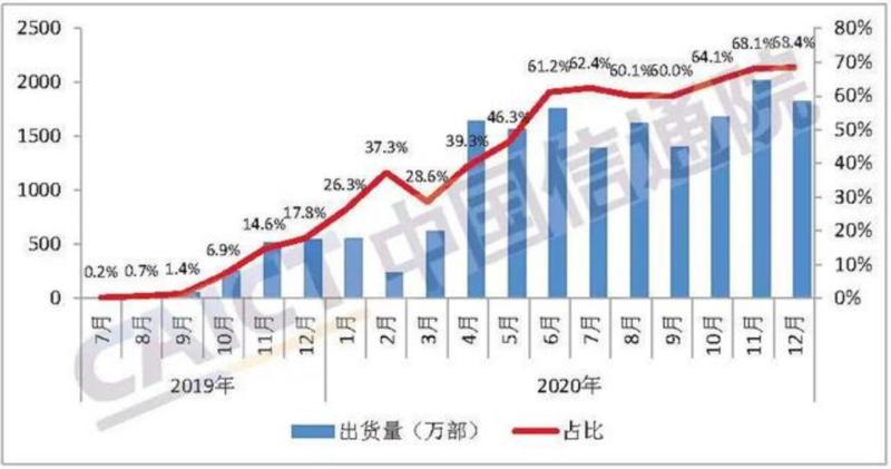 5G手机出货量连续七个月占比超60% 今年仍带动钴酸锂需求