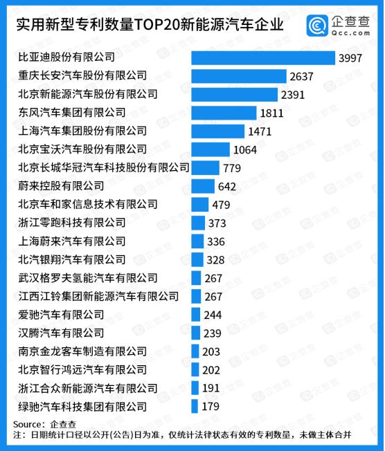 实用新型专利TOP20:蔚来系、理想汽车位列造车新势力前二