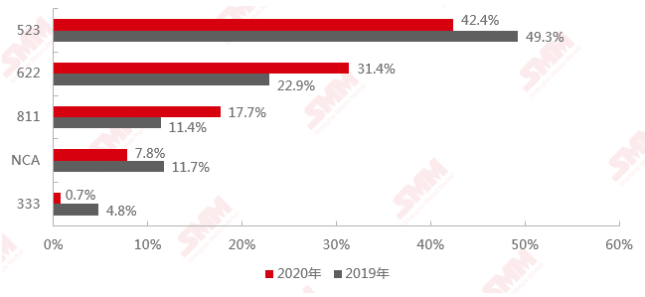 2020年和2019年中国三元前驱体产品结构对比