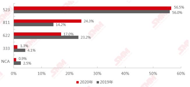 2020年和2019年中国三元材料产品结构对比