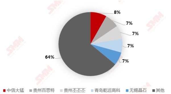 2020年锰酸锂生产商前五名市占率(不含新乡弘力)