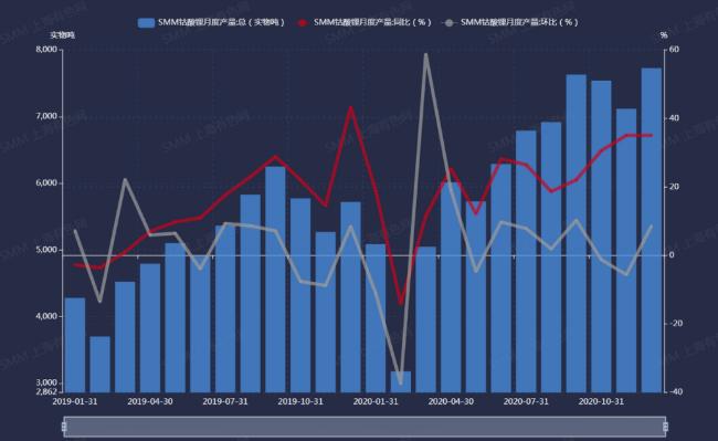 2019年1月至2020年12月中国钴酸锂产量