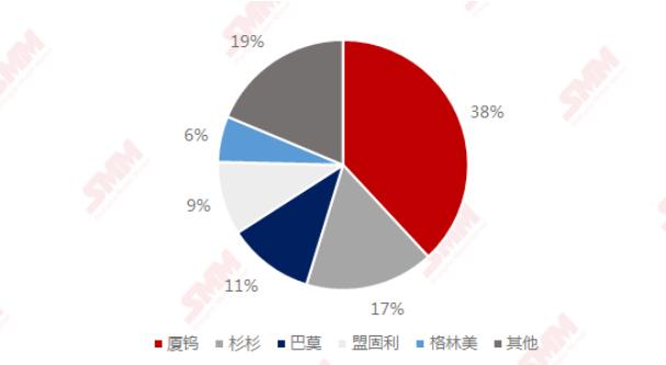 2020年中国钴酸锂厂商TOP5市占率