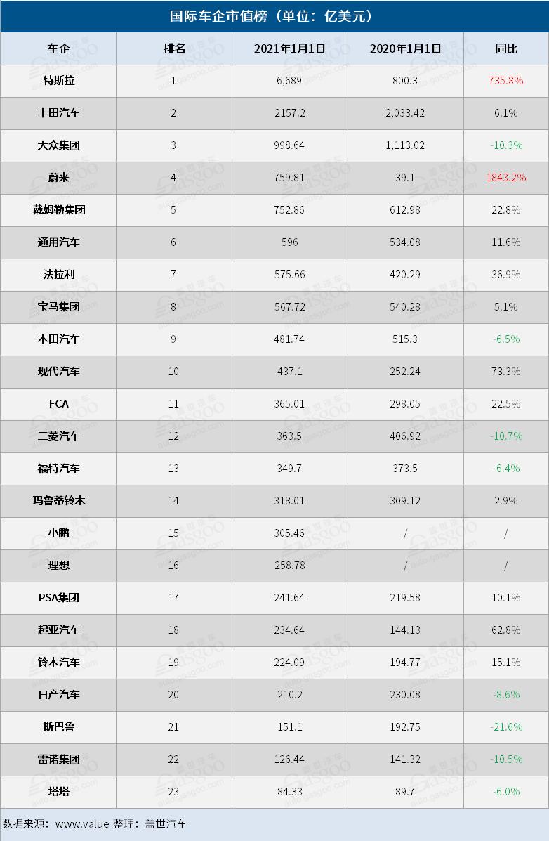 23家国际车企的市值变化
