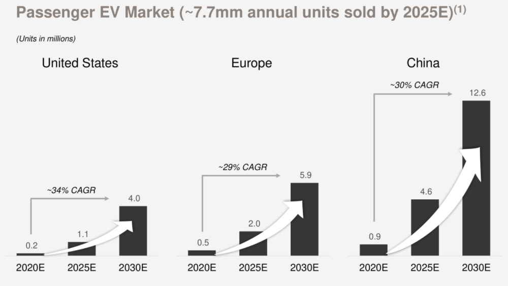 美国、欧洲、中国的电动乘用车市场复合年增长率