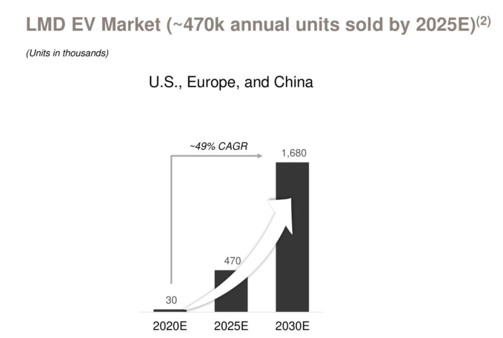 美国、欧洲和中国合并复合年增长为49%