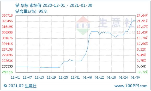 全球钴市复苏:1月钴价暴涨 2月或缓慢上涨
