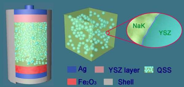 图:准固态(QSS)熔盐电解质和QSS熔盐铁空气电池结构图 网易科技原文配图