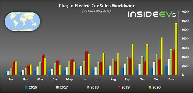 (2020年全球EV销量柱形图)