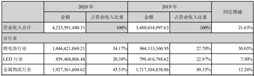 蔚蓝锂芯2020年营业收入构成(单位:元)