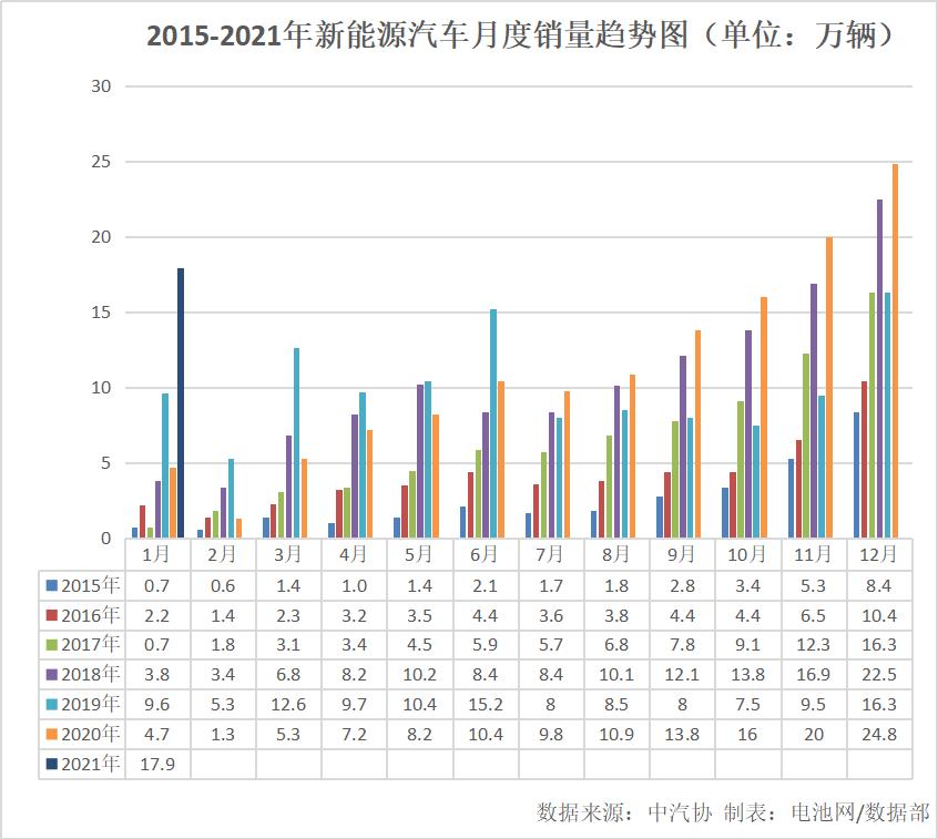 1月我国新能源车销售17.9万辆 同比增长238.5%
