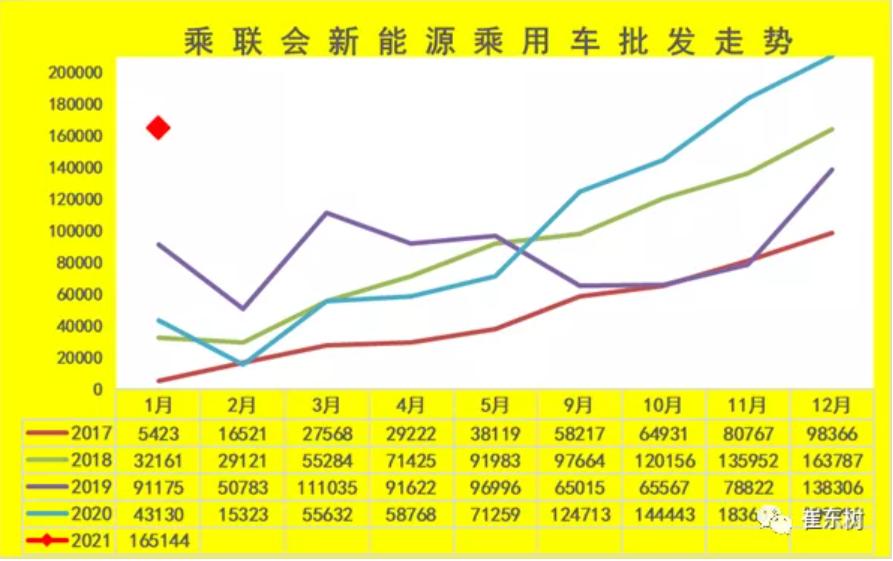 1月我国新能源乘用车批发销量达16.5万辆 同比增长283%