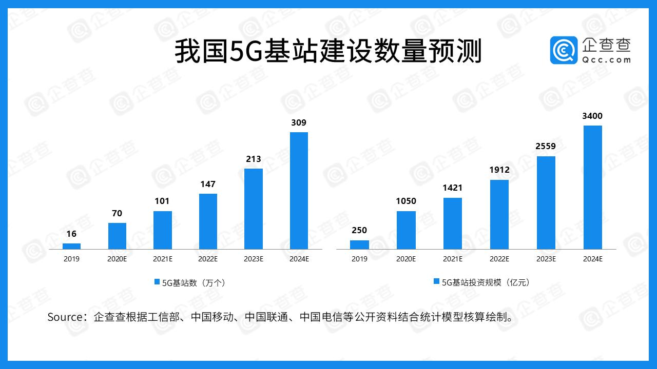 近五年我国5G产业融资总额达1278.74亿 中国联通最多