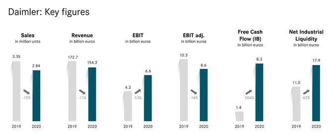 戴姆勒去年利润达40亿欧元 将在今年推出大型纯电车型架构平台