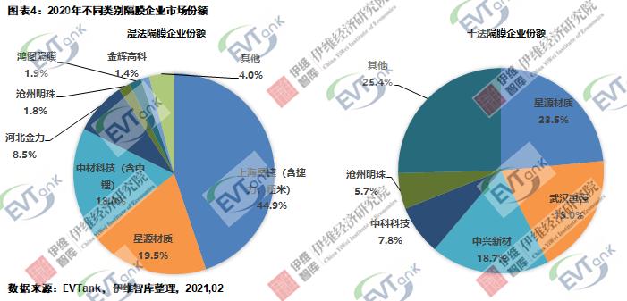 《中国锂离子电池隔膜行业发展白皮书(2021)》