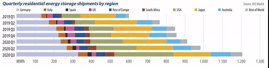 2020年全球家用储能市场表现依旧强劲