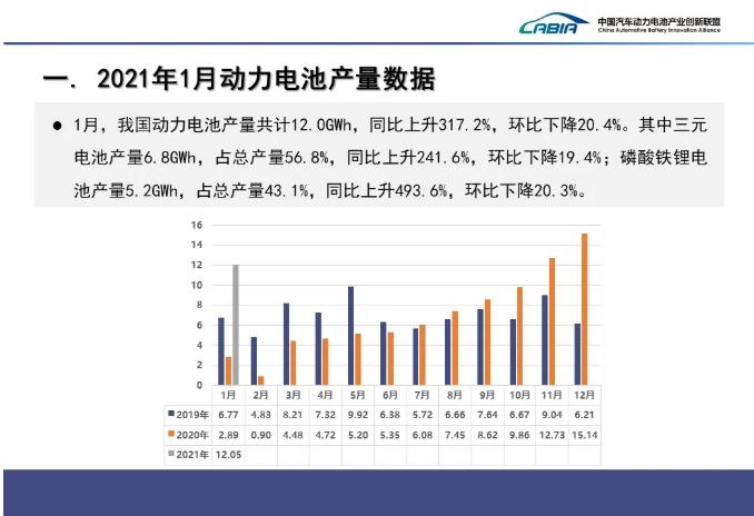 1月我国动力电池装车量共计8.7GWh 前10企业装车量占比91.8%
