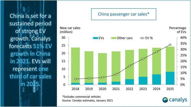 Canalys:2021年中国市场电动汽车销量将增长50%以上
