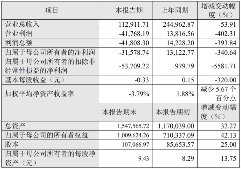 2020年度主要财务数据和指标