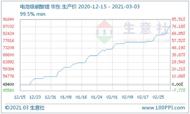 碳酸锂价格涨势不断 短期仍有上涨空间