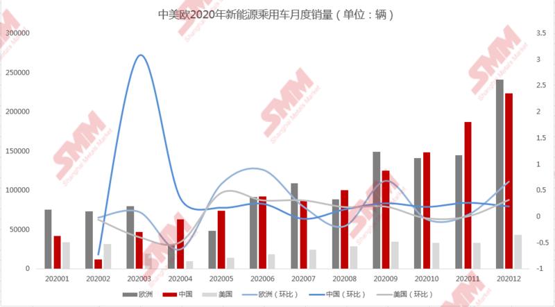 全球新能源汽车乘用车销量逆势增长 欧洲反超中国登顶销量冠军