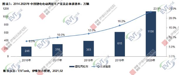 2020年中国电动两轮车总产量4834万辆 锂电版渗透率达23.5%