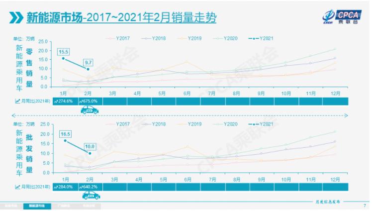 电动汽车,新能源乘用车,新能源汽车