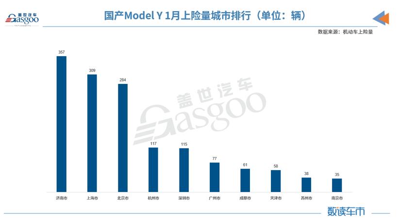 刚上市不久就入榜新能源乘用车销量前三 国产Model Y都卖到哪了?
