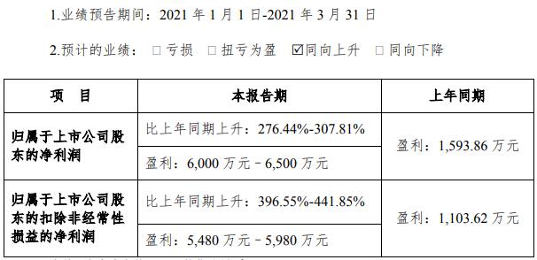 隔膜产能进一步释放 星源材质今年一季度净利预增超276.44%
