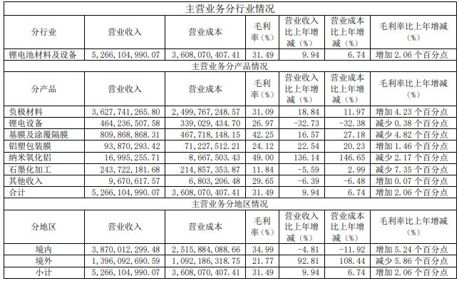 璞泰来2020年主营业务分行业、分产品、分地区情况(单位:元 币种:人民币)
