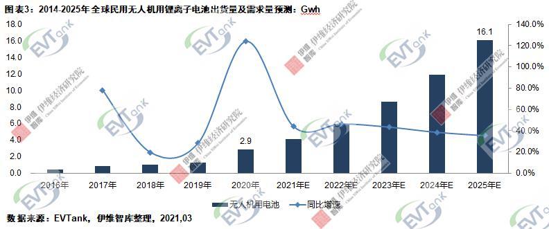 去年全球民用无人机出货1131.5万架 带动2.9Gwh锂电池需求