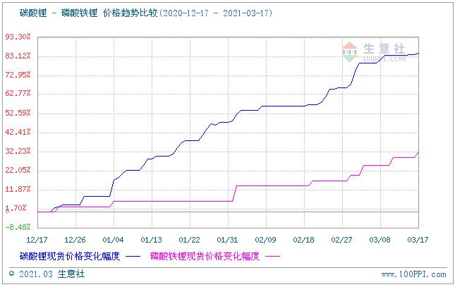 磷酸铁锂价格延续上涨 动力型优等品均价约4.75万元/吨