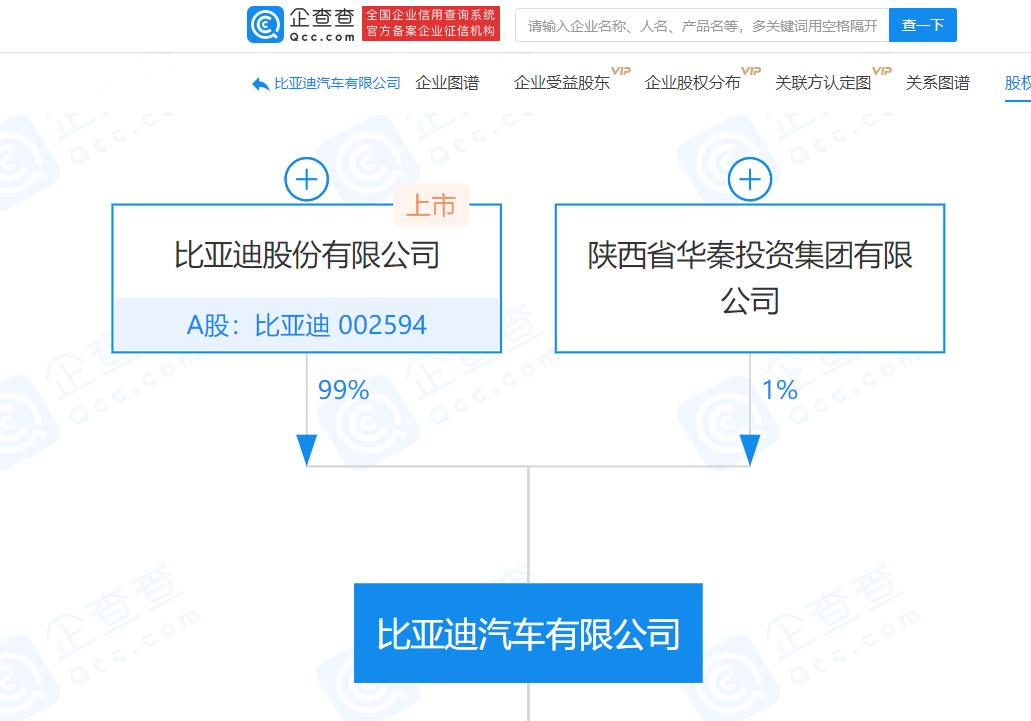 比亚迪汽车有限公司注册资本增至约43.8亿元 增幅224.3%