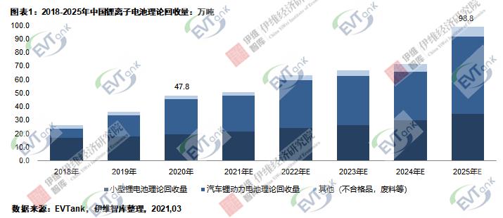 去年中国锂离子电池理论回收量47.8万吨 实际回收量不足一半