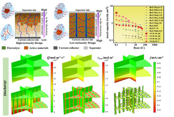 大连化物所研制出高面载量低弯曲度指状孔钠离子电池电极