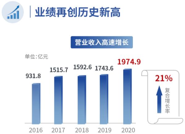 潍柴动力去年营收近1975亿 拟定增130亿投建燃料电池产业链等项目