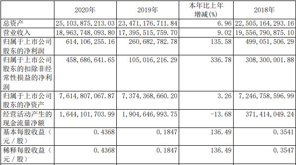 厦门钨业2020年相关业绩数据(单位:元币 种:人民币)