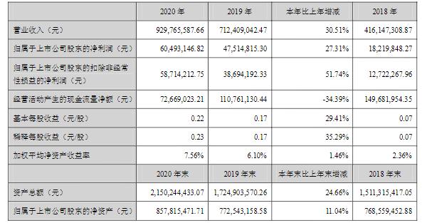 今天国际近三年相关业绩数据 单位/元