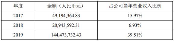 最近三个会计年度(经审计)星云股份对宁德时代及其控股子公司的销售情况(单位:元)