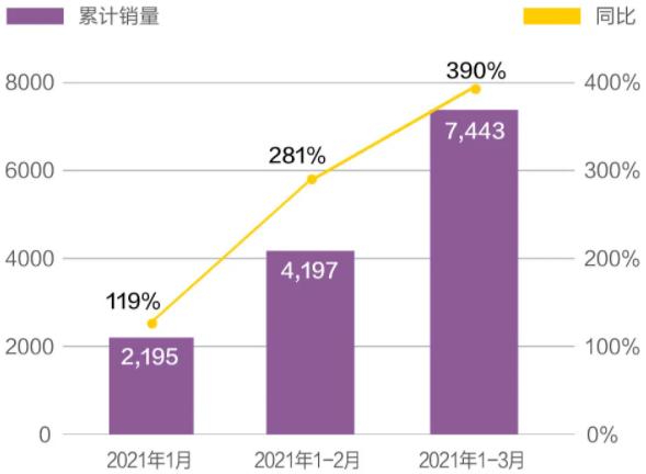 哪吒汽车一季度销售7443台 同比增长390%