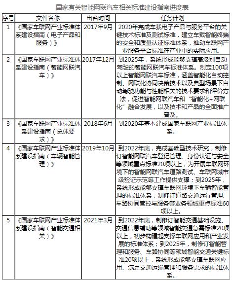 国内智能网联汽车政策标准法规进展分析
