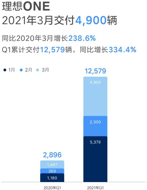 理想汽车一季度交付12579辆 同比增长334.4%